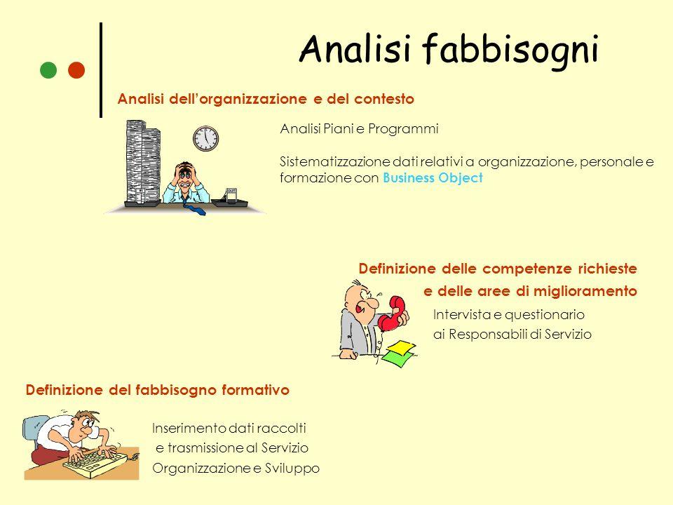 Analisi fabbisogni Analisi dell'organizzazione e del contesto