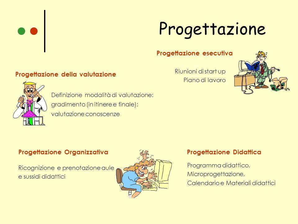 Progettazione Progettazione esecutiva Progettazione della valutazione