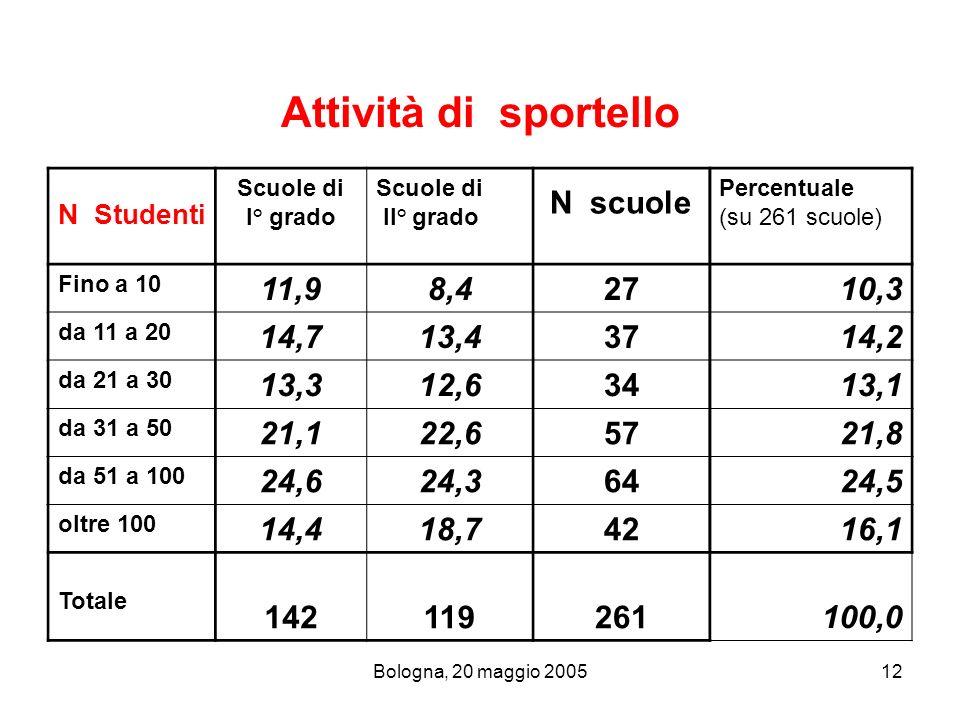 Attività di sportello N Studenti. Scuole di. I° grado. II° grado. N scuole. Percentuale. (su 261 scuole)