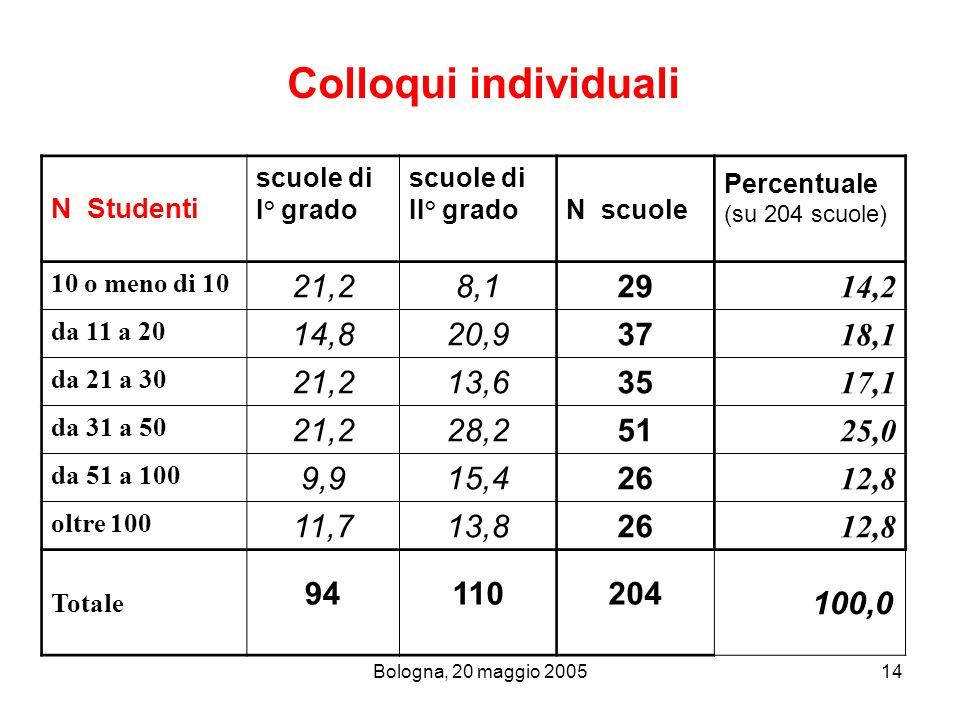 Colloqui individuali N Studenti. scuole di. I° grado. II° grado. N scuole. Percentuale. (su 204 scuole)