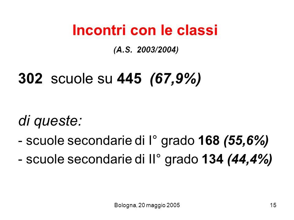 Incontri con le classi (A.S. 2003/2004)