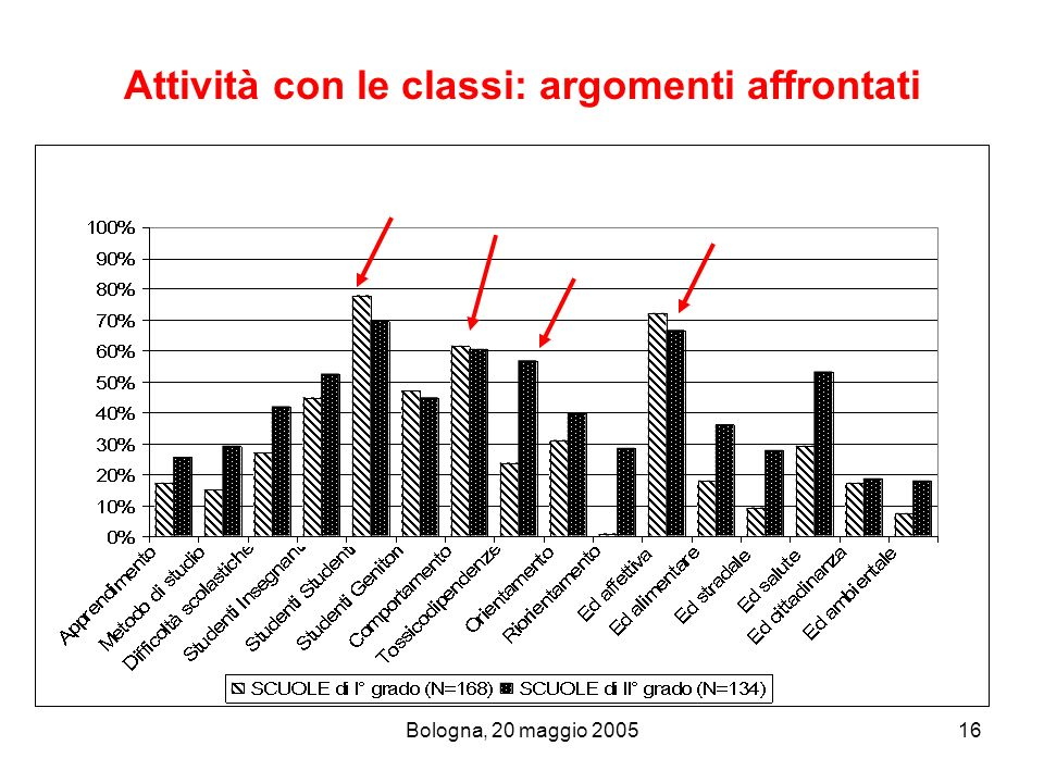Attività con le classi: argomenti affrontati