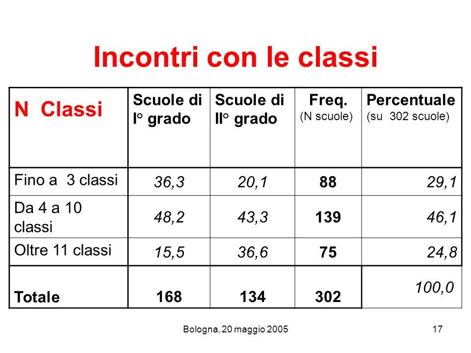 N Classi Incontri con le classi Scuole di I° grado Scuole di II° grado
