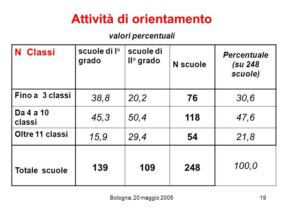 Attività di orientamento valori percentuali