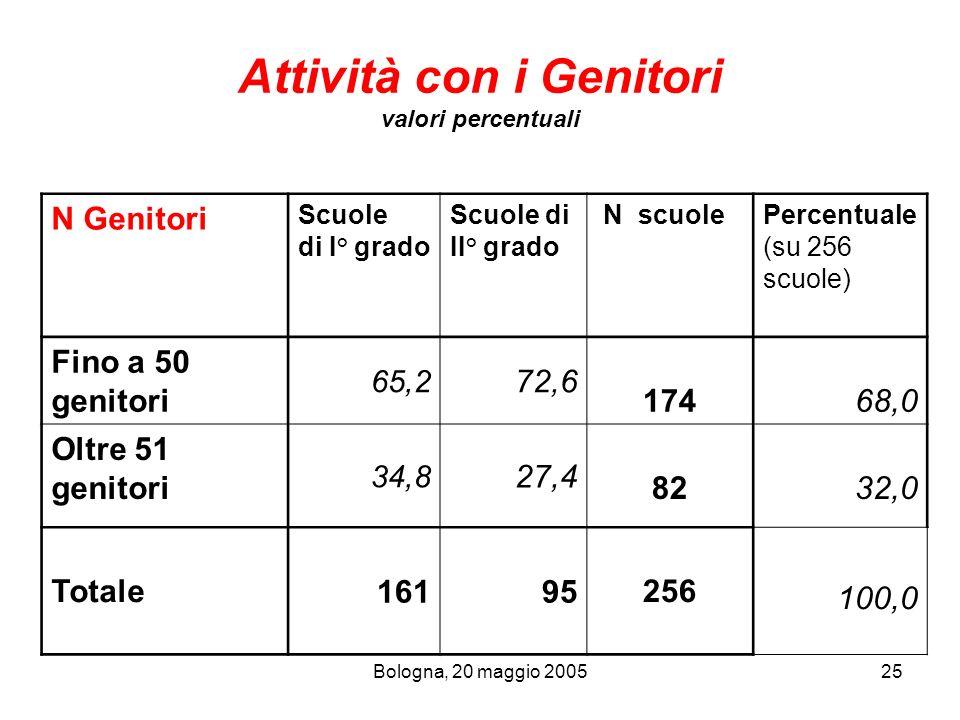 Attività con i Genitori valori percentuali