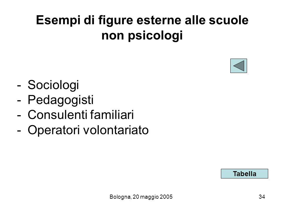 Esempi di figure esterne alle scuole non psicologi