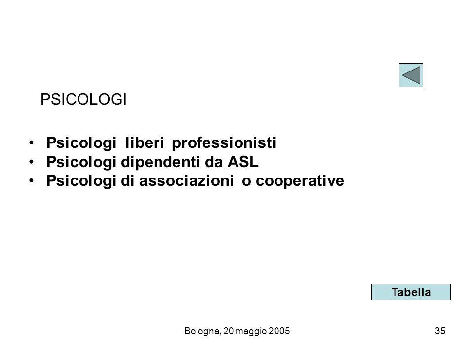 Psicologi liberi professionisti Psicologi dipendenti da ASL
