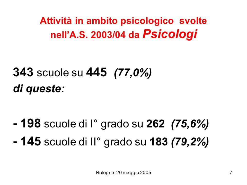 Attività in ambito psicologico svolte nell'A.S. 2003/04 da Psicologi