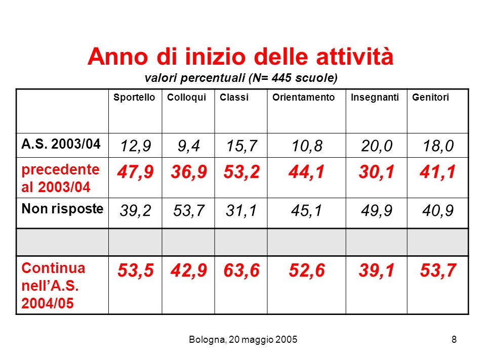 Anno di inizio delle attività valori percentuali (N= 445 scuole)