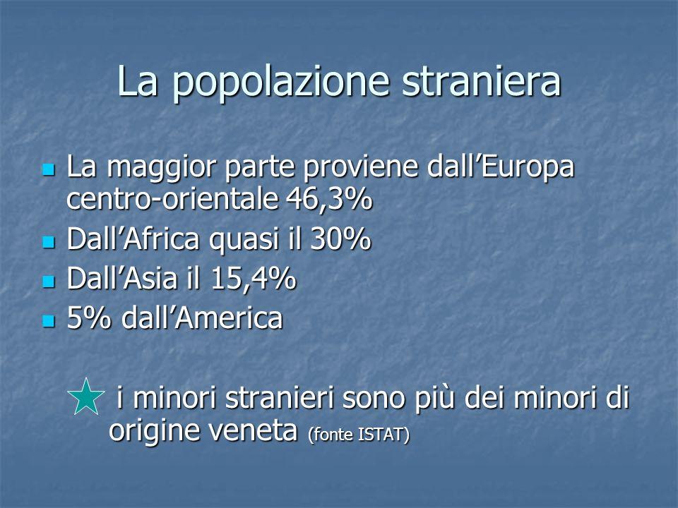 La popolazione straniera