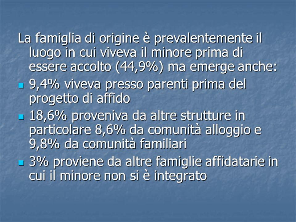 La famiglia di origine è prevalentemente il luogo in cui viveva il minore prima di essere accolto (44,9%) ma emerge anche: