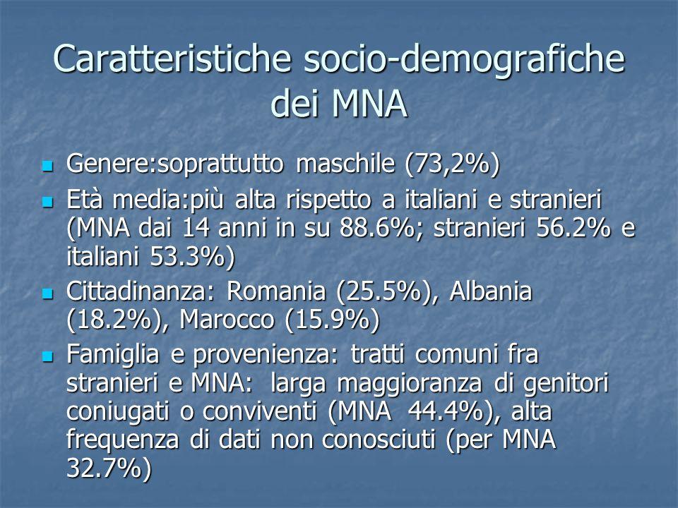 Caratteristiche socio-demografiche dei MNA