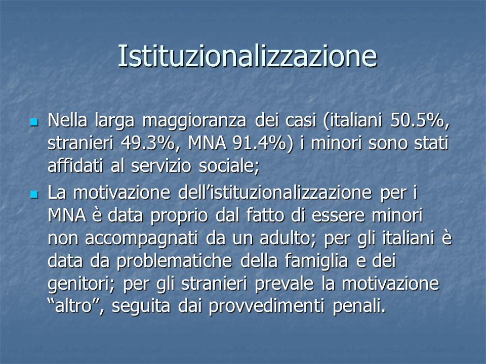 Istituzionalizzazione