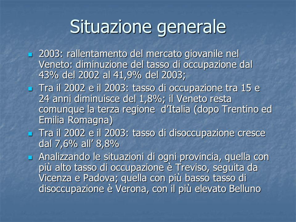 Situazione generale 2003: rallentamento del mercato giovanile nel Veneto: diminuzione del tasso di occupazione dal 43% del 2002 al 41,9% del 2003;