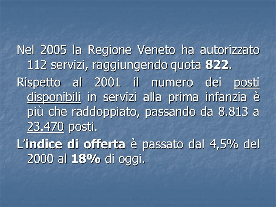 Nel 2005 la Regione Veneto ha autorizzato 112 servizi, raggiungendo quota 822.