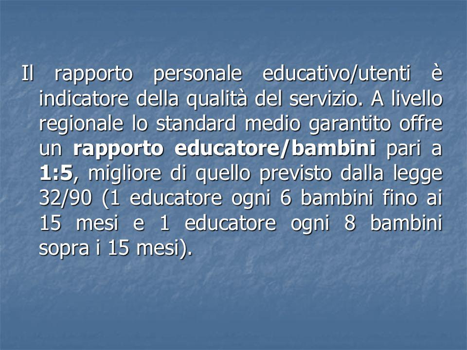 Il rapporto personale educativo/utenti è indicatore della qualità del servizio.