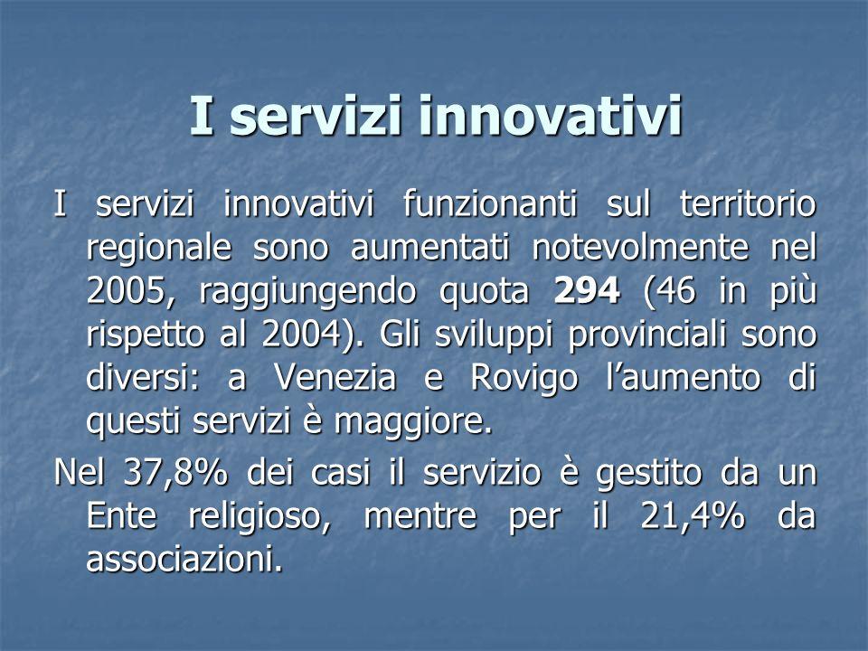 I servizi innovativi