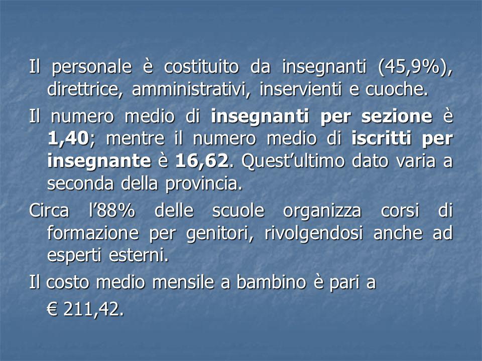 Il personale è costituito da insegnanti (45,9%), direttrice, amministrativi, inservienti e cuoche.