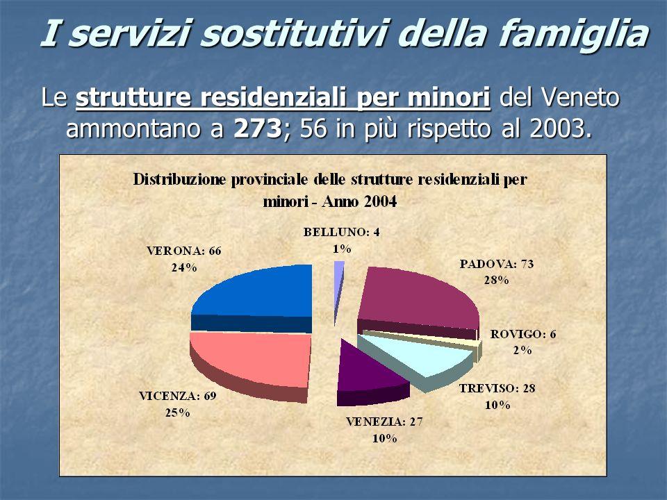 I servizi sostitutivi della famiglia