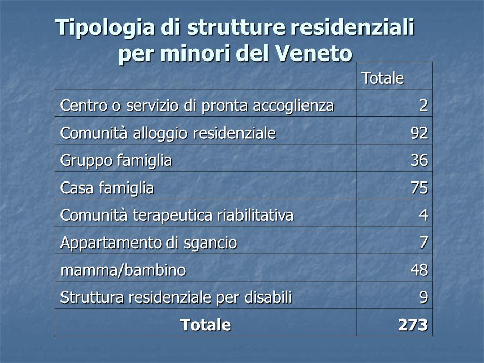 Tipologia di strutture residenziali per minori del Veneto
