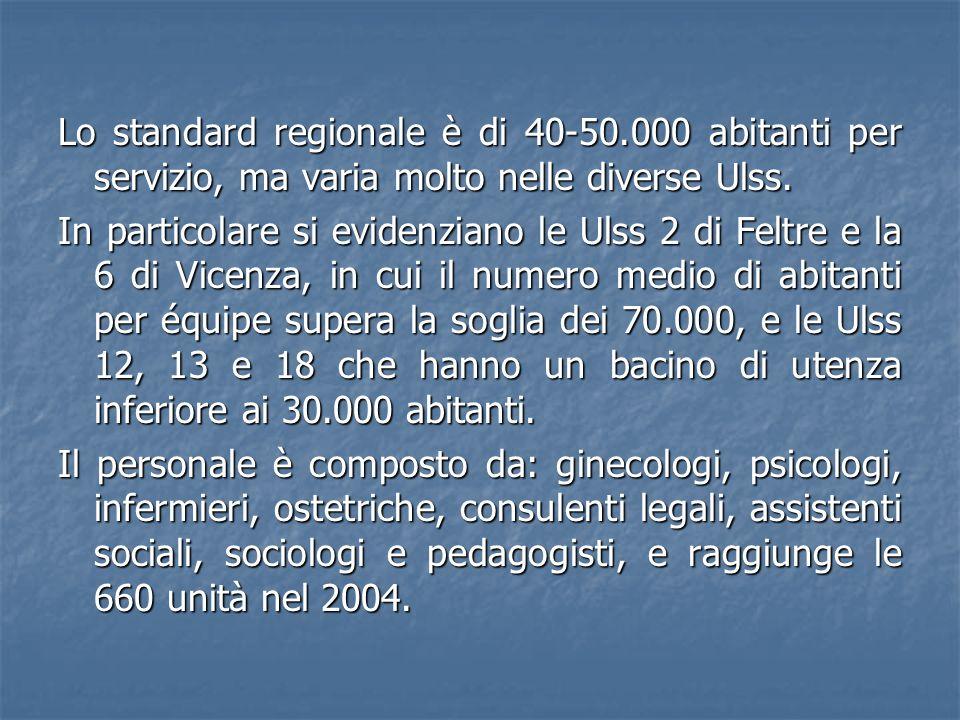 Lo standard regionale è di 40-50