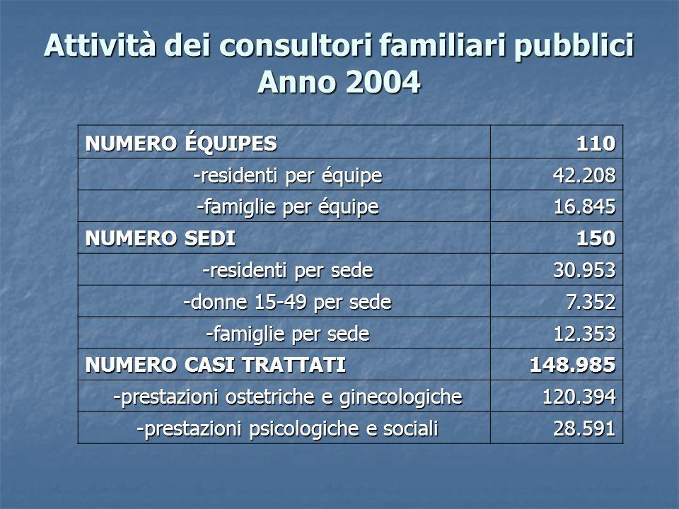 Attività dei consultori familiari pubblici Anno 2004