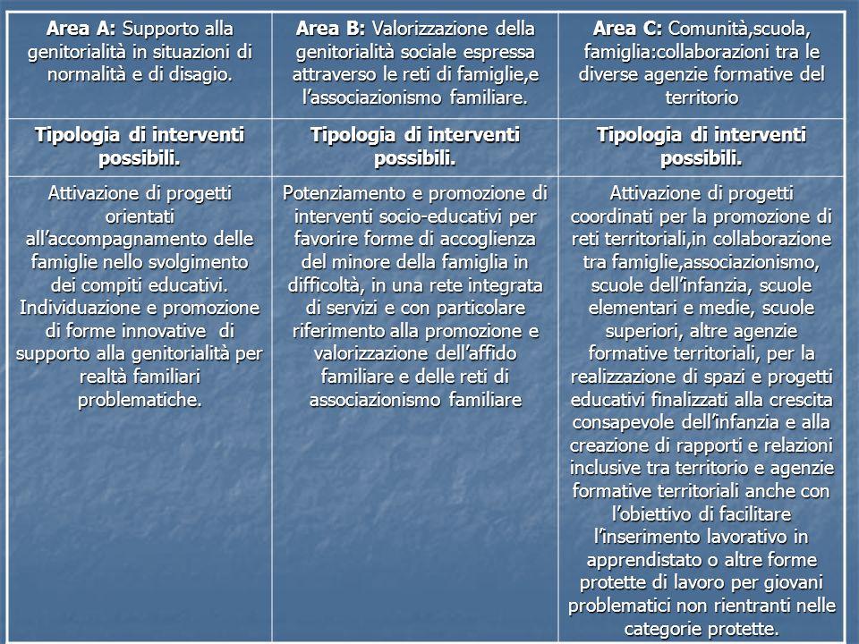 Tipologia di interventi possibili.