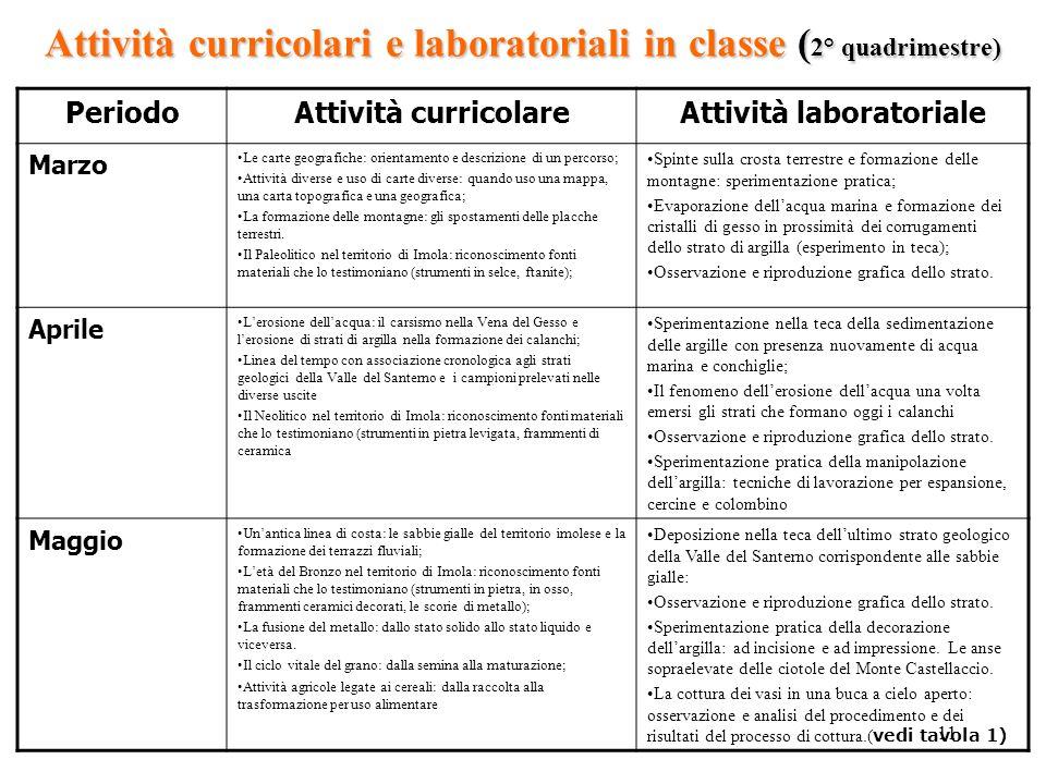 Attività curricolari e laboratoriali in classe (2° quadrimestre)