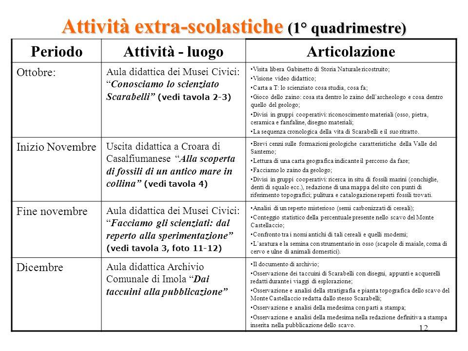Attività extra-scolastiche (1° quadrimestre)