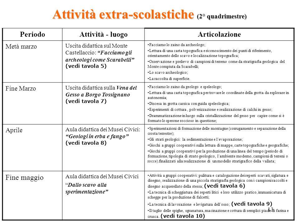 Attività extra-scolastiche (2° quadrimestre)