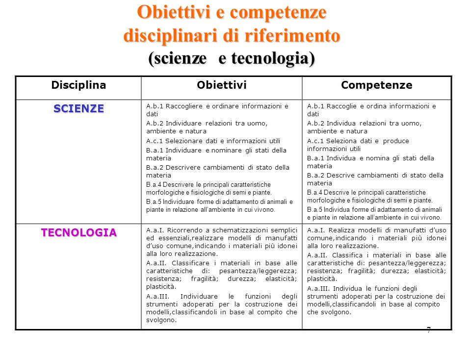 Obiettivi e competenze disciplinari di riferimento (scienze e tecnologia)