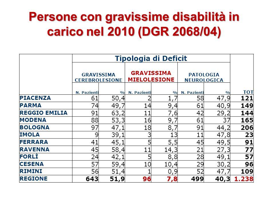 Persone con gravissime disabilità in carico nel 2010 (DGR 2068/04)