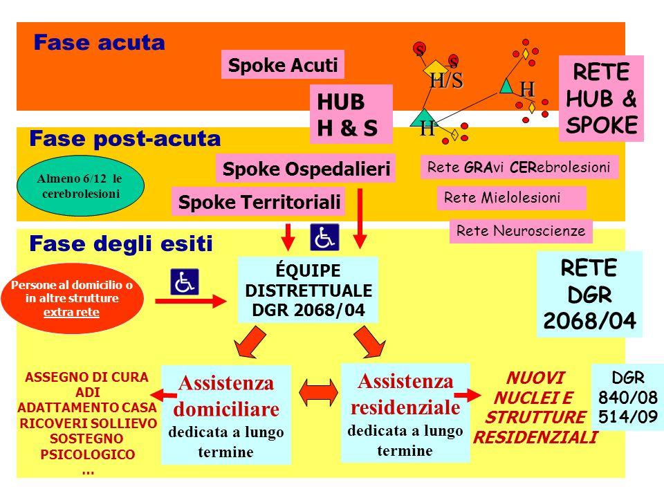 Fase acuta s RETE H/S HUB & H SPOKE HUB H & S Fase post-acuta