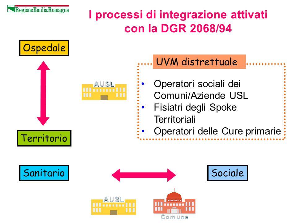 I processi di integrazione attivati con la DGR 2068/94