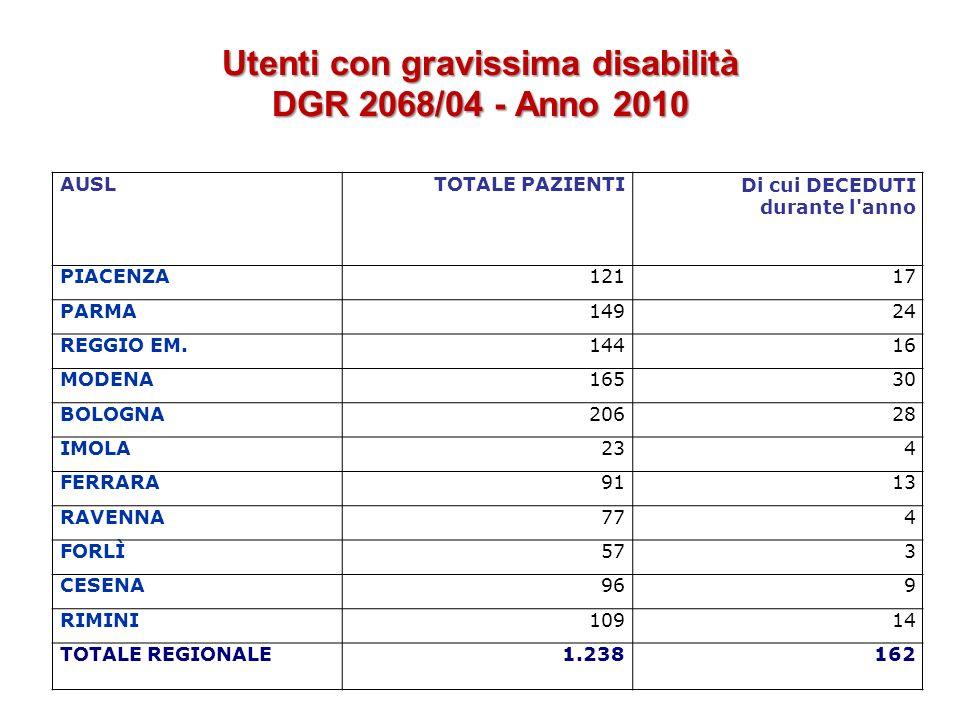 Utenti con gravissima disabilità DGR 2068/04 - Anno 2010