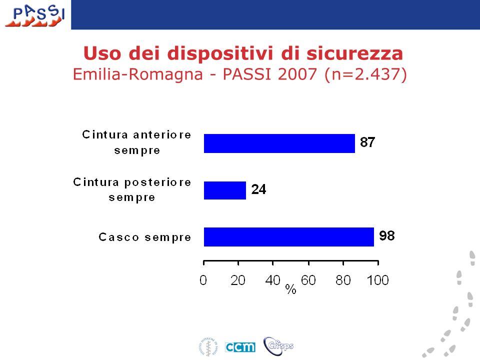 Uso dei dispositivi di sicurezza Emilia-Romagna - PASSI 2007 (n=2.437)
