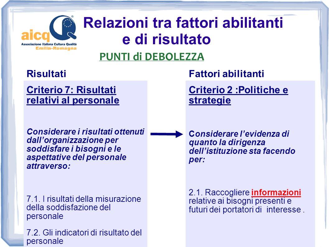 Relazioni tra fattori abilitanti e di risultato