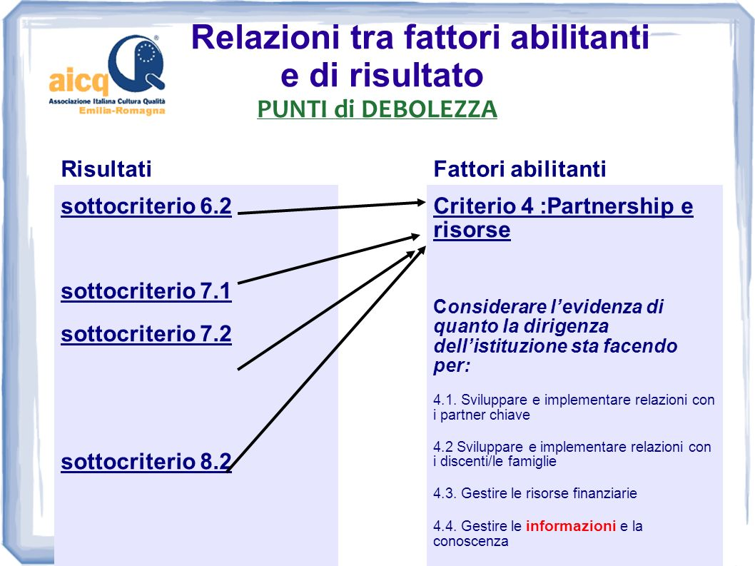 Relazioni tra fattori abilitanti e di risultato PUNTI di DEBOLEZZA