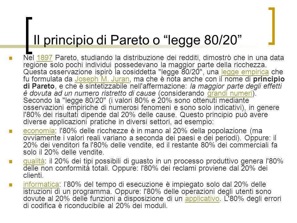Il principio di Pareto o legge 80/20