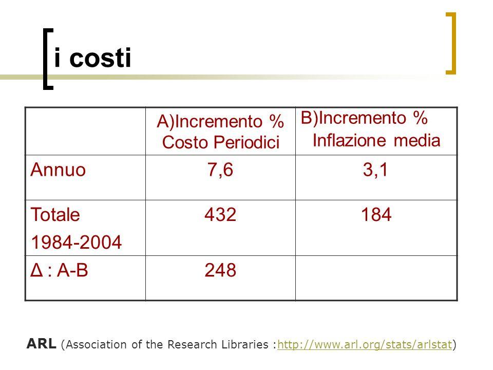 A)Incremento % Costo Periodici