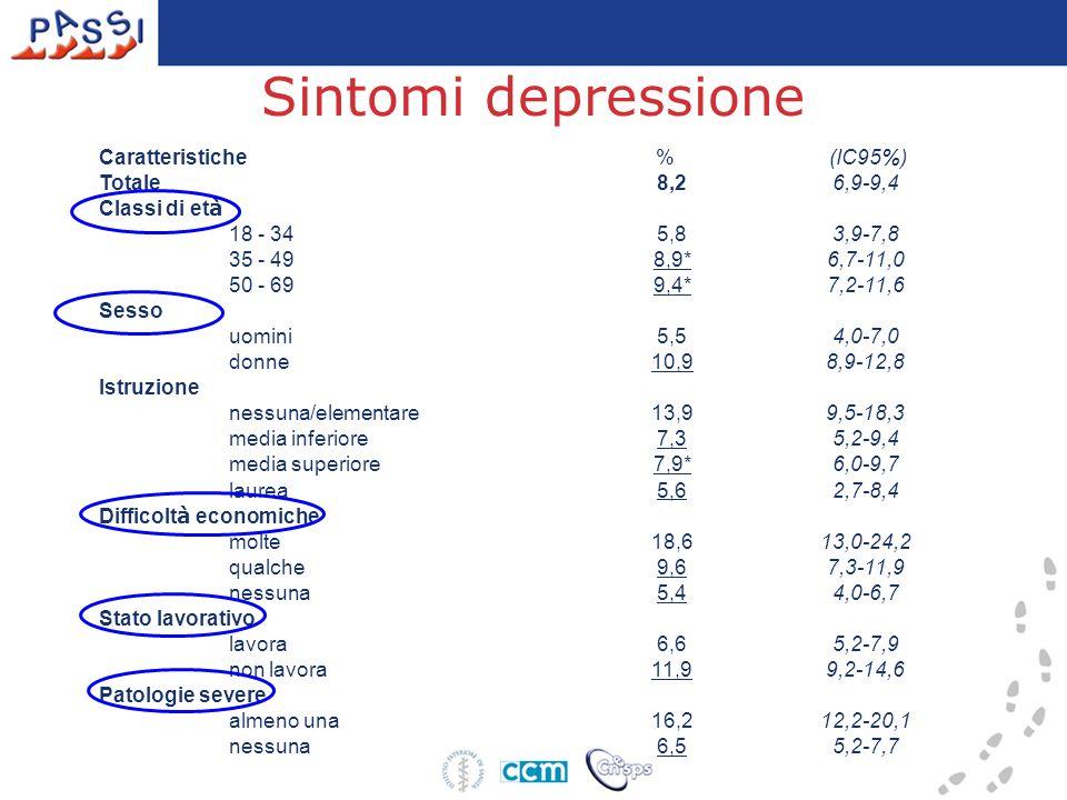 Sintomi depressione Caratteristiche % (IC95%) Totale 8,2 6,9-9,4