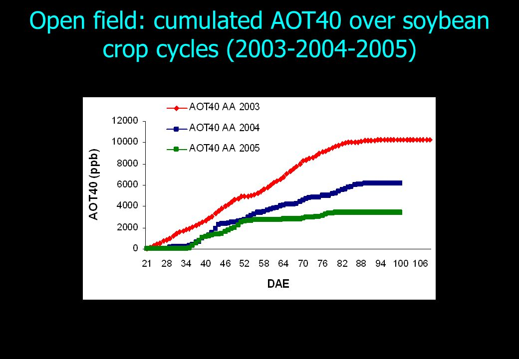 Open field: cumulated AOT40 over soybean crop cycles ( )