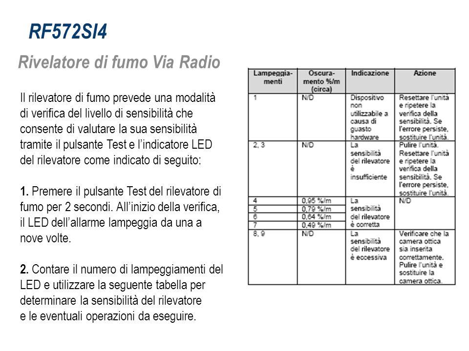 RF572SI4 Rivelatore di fumo Via Radio