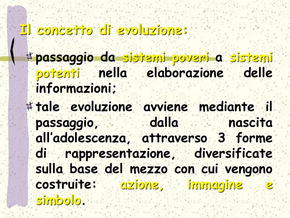 Il concetto di evoluzione: