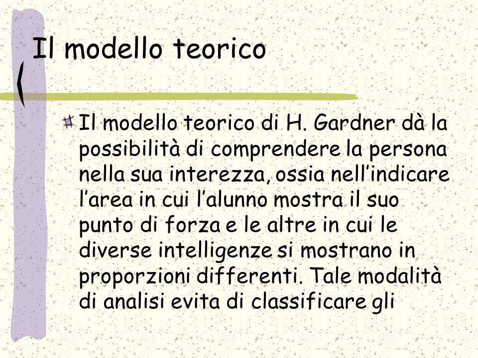 Il modello teorico