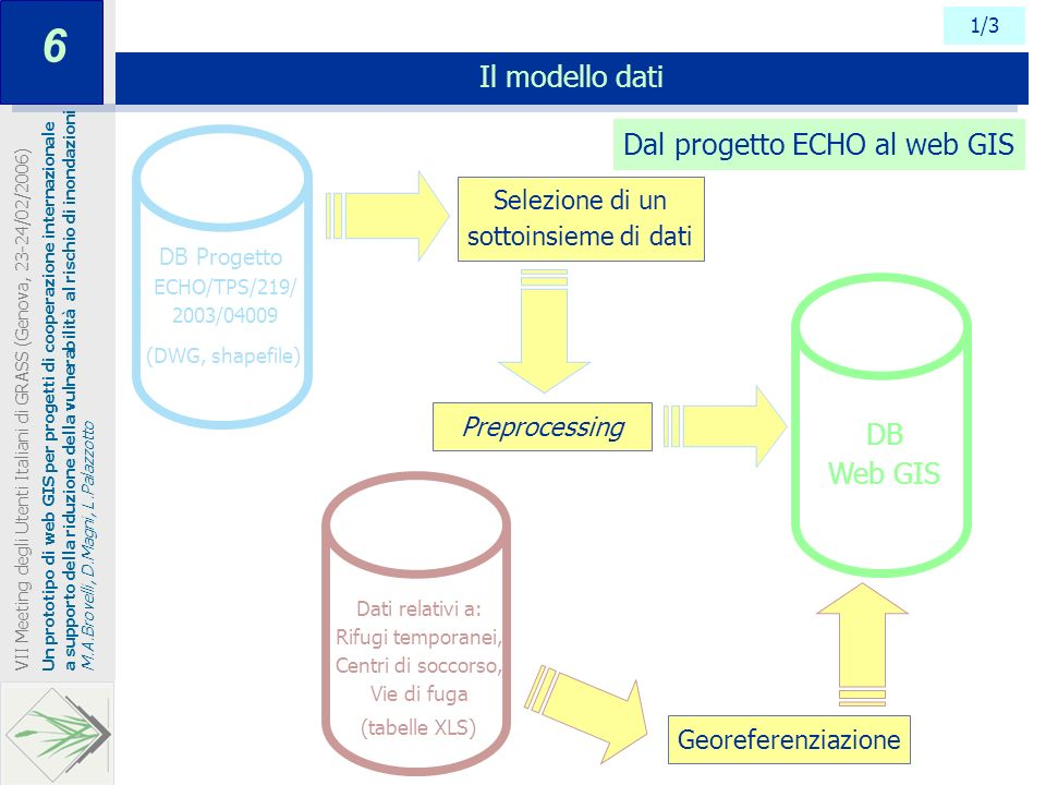 6 Il modello dati Dal progetto ECHO al web GIS DB Web GIS