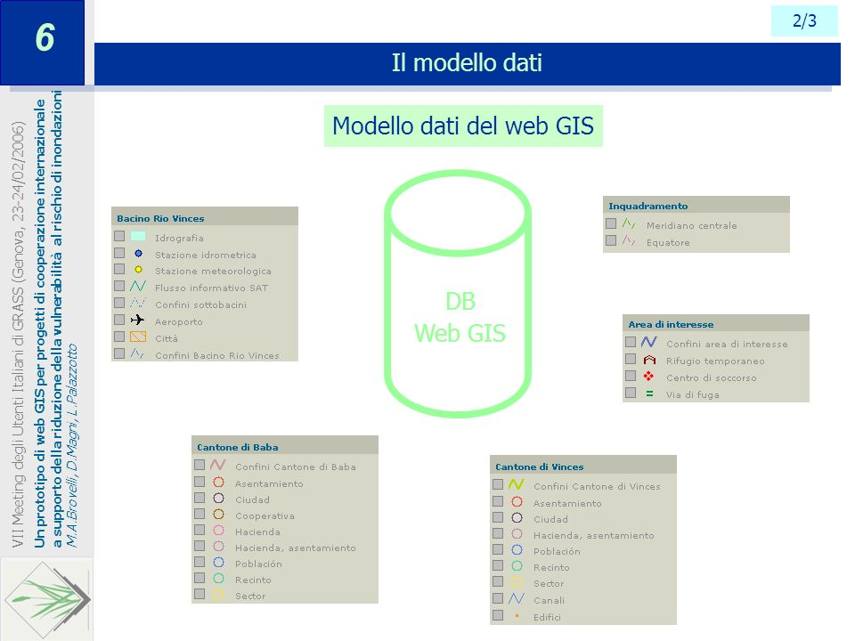 6 Il modello dati Modello dati del web GIS DB Web GIS 2/3