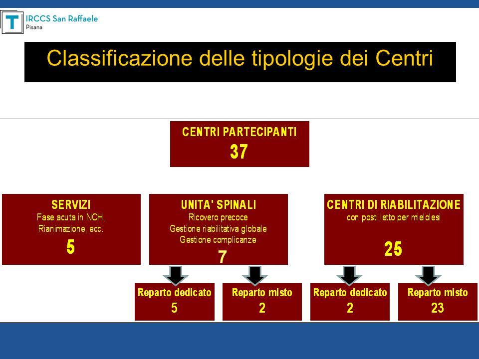 Classificazione delle tipologie dei Centri