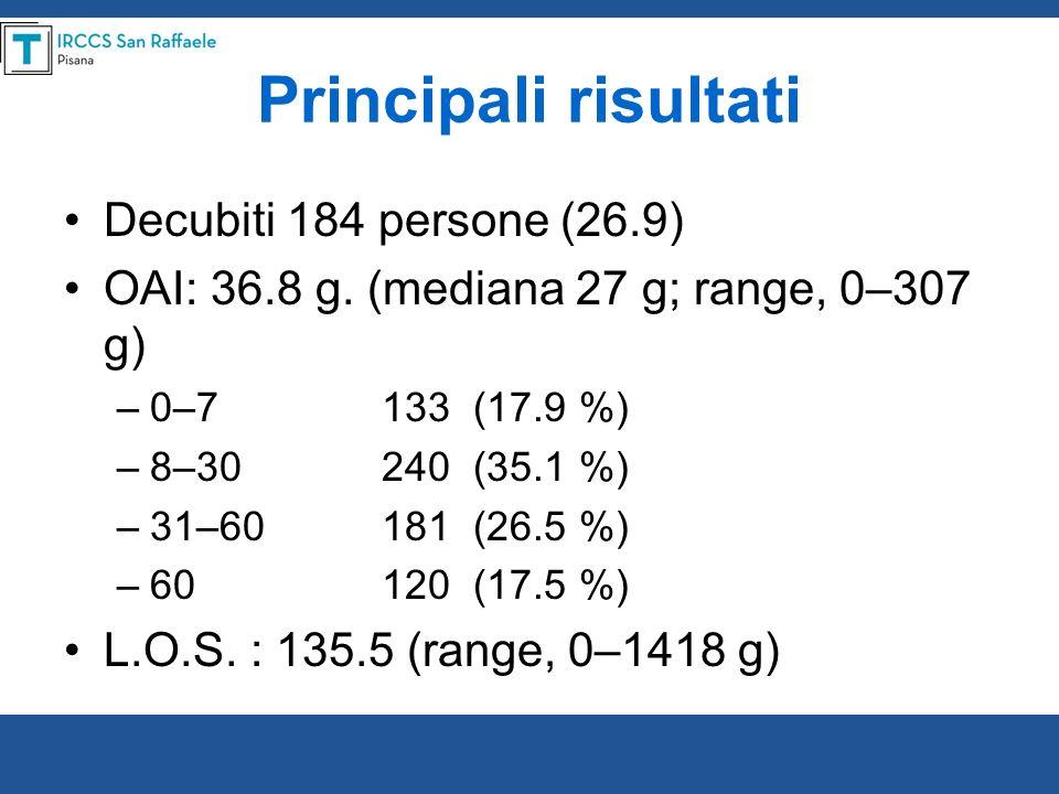 Principali risultati Decubiti 184 persone (26.9)