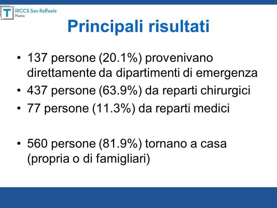 Principali risultati137 persone (20.1%) provenivano direttamente da dipartimenti di emergenza. 437 persone (63.9%) da reparti chirurgici.